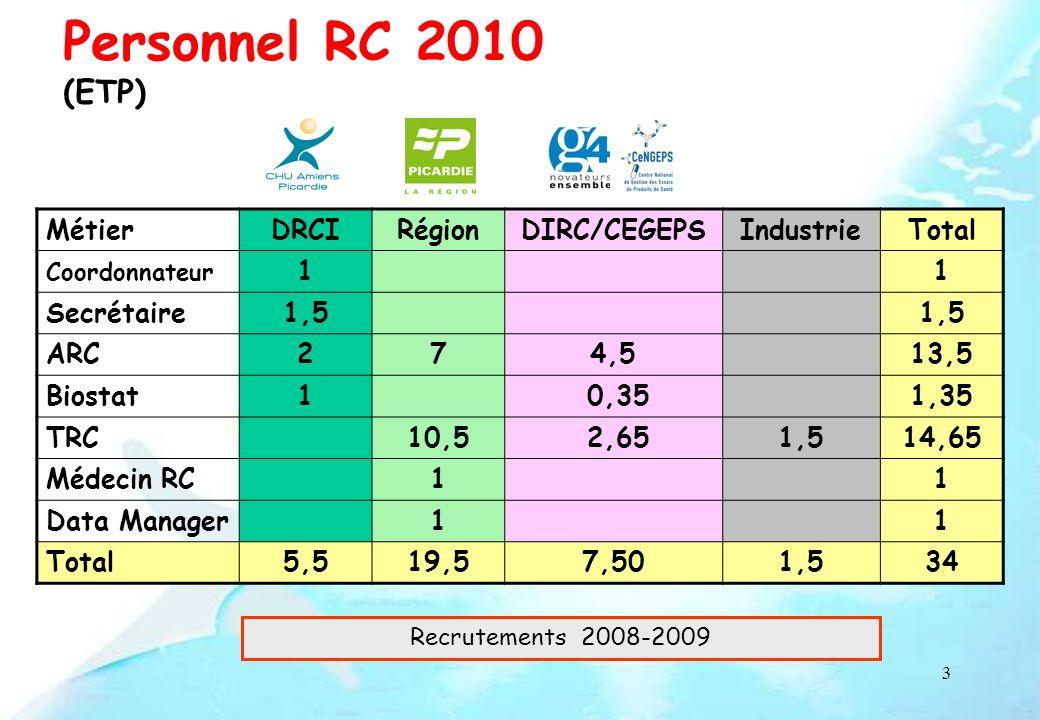 4 Coordination Jean-Claude BARBARE Promotion - -Appels à projets - -Promotion Interne - -Conventions - -Management Unités de Recherche Clinique (ARC/TRC) CHU NordCHU Sud Gestion des données - -Méthodologiste - -Biostatisticien / Chargé de linnovation - Data Manager Santé - Systèmes dinformation, qualité Réseaux CeNGEPS / G4 -Thrombose - -Hépatite C - -Carcinome Hépatocellulaire -Insuffisance rénale - Autres réseaux 46+1 47 Personnels DRCI : 31