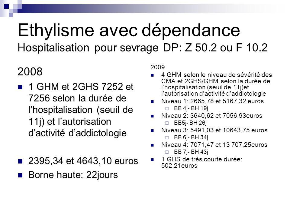Ethylisme avec dépendance Hospitalisation pour sevrage DP: Z 50.2 ou F 10.2 2008 1 GHM et 2GHS 7252 et 7256 selon la durée de lhospitalisation (seuil de 11j) et lautorisation dactivité daddictologie 2395,34 et 4643,10 euros Borne haute: 22jours 2009 4 GHM selon le niveau de sévérité des CMA et 2GHS/GHM selon la durée de lhospitalisation (seuil de 11j)et lautorisation dactivité daddictologie Niveau 1: 2665,78 et 5167,32 euros BB 4j- BH 19j Niveau 2: 3640,62 et 7056,93euros BB5j- BH 26j Niveau 3: 5491,03 et 10643,75 euros BB 6j- BH 34j Niveau 4: 7071,47 et 13 707,25euros BB 7j- BH 43j 1 GHS de très courte durée: 502,21euros