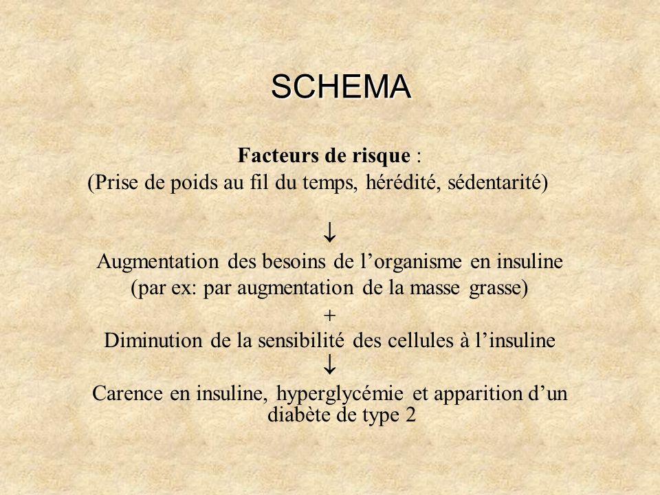 SCHEMA Facteurs de risque : (Prise de poids au fil du temps, hérédité, sédentarité) Augmentation des besoins de lorganisme en insuline (par ex: par au