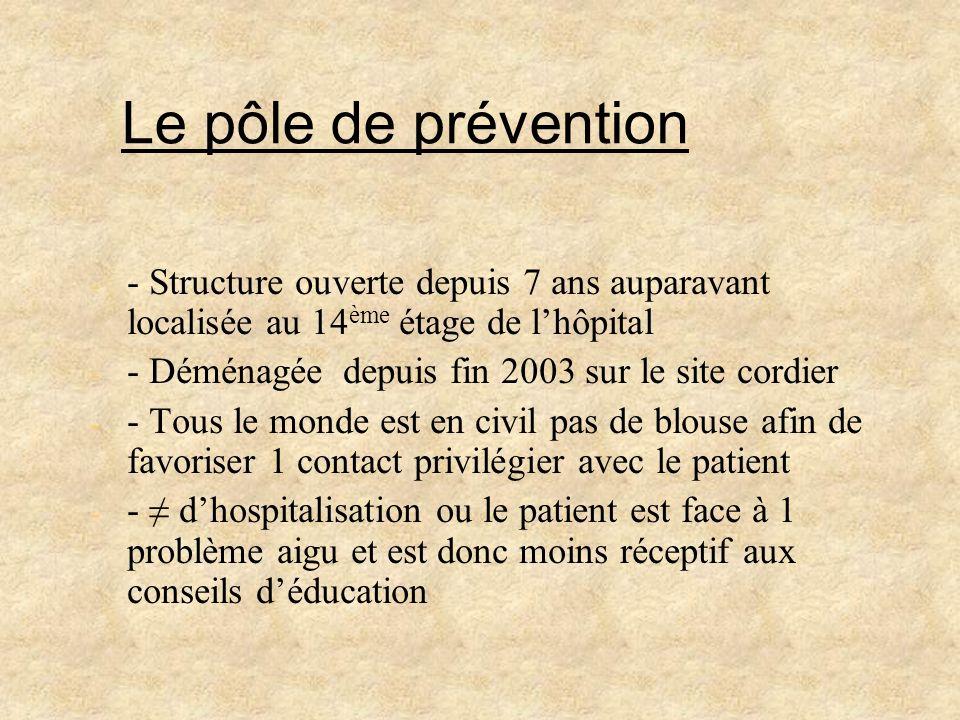 Le pôle de prévention - - Structure ouverte depuis 7 ans auparavant localisée au 14 ème étage de lhôpital - - Déménagée depuis fin 2003 sur le site co