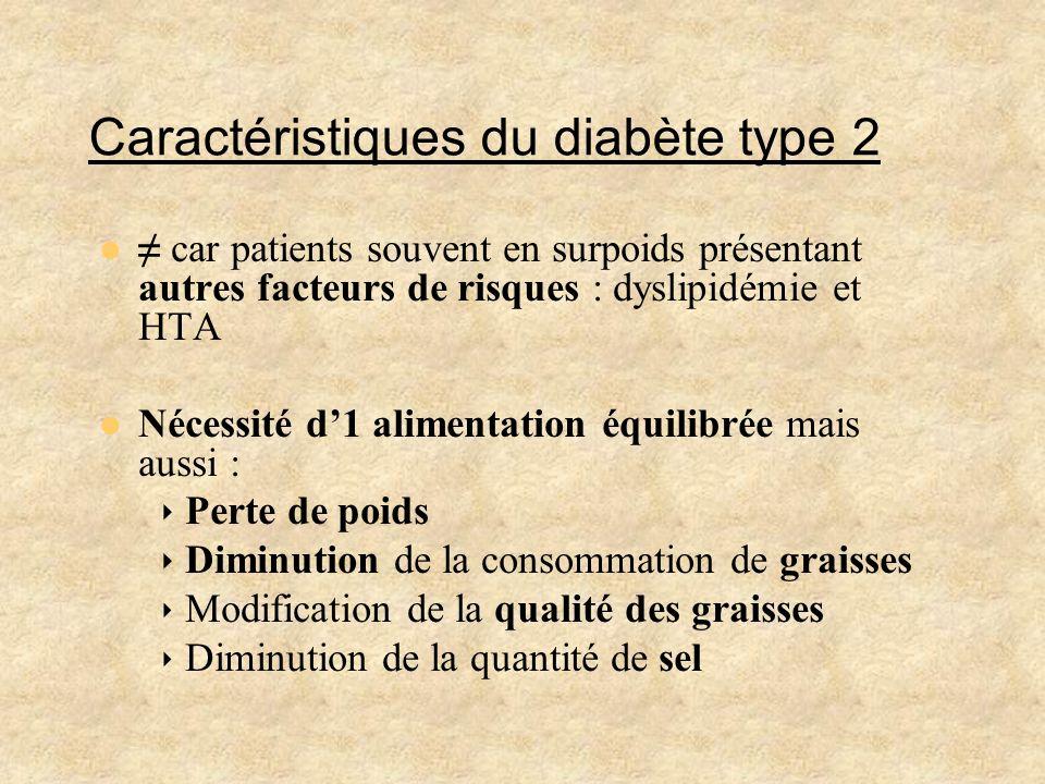 Caractéristiques du diabète type 2 car patients souvent en surpoids présentant autres facteurs de risques : dyslipidémie et HTA Nécessité d1 alimentat