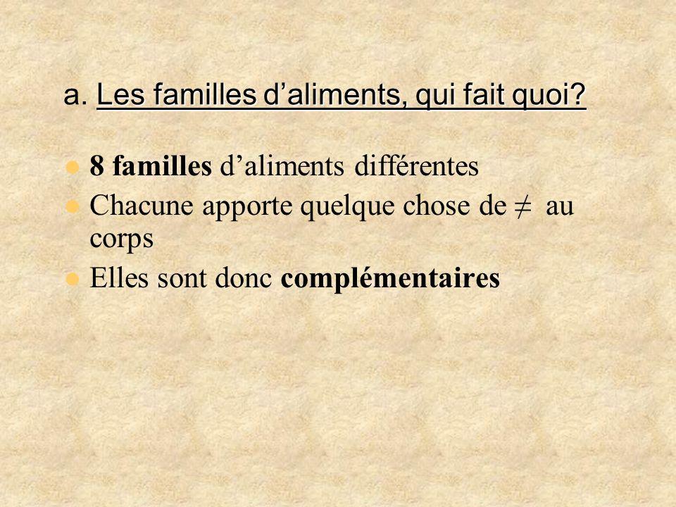 Les familles daliments, qui fait quoi? a. Les familles daliments, qui fait quoi? 8 familles daliments différentes Chacune apporte quelque chose de au