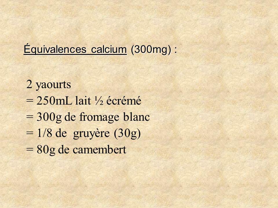 Équivalences calcium (300mg) : 2 yaourts = 250mL lait ½ écrémé = 300g de fromage blanc = 1/8 de gruyère (30g) = 80g de camembert