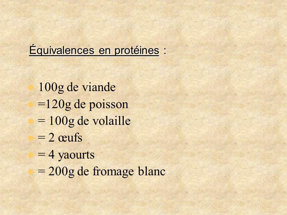 Équivalences en protéines : Équivalences en protéines : 100g de viande =120g de poisson = 100g de volaille = 2 œufs = 4 yaourts = 200g de fromage blan