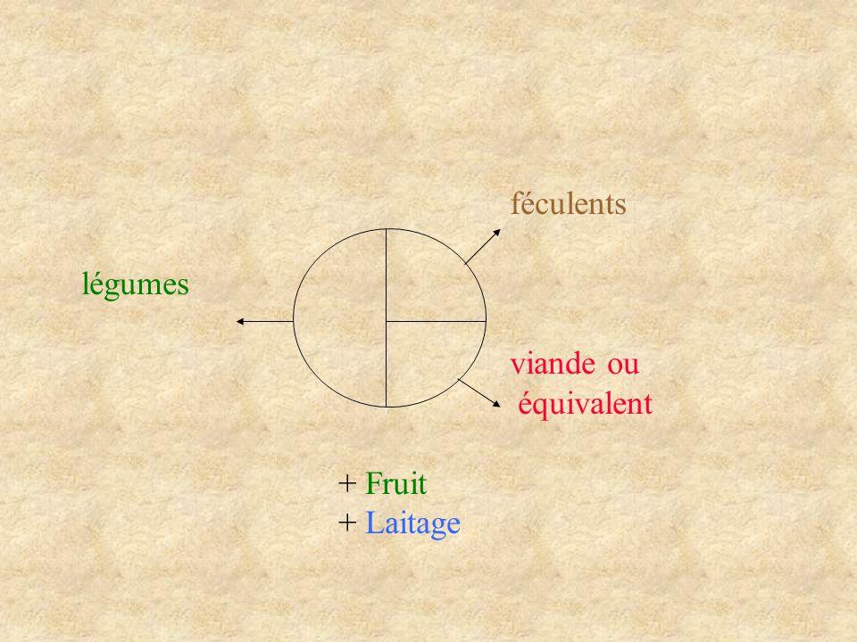 féculents légumes viande ou équivalent + Fruit + Laitage