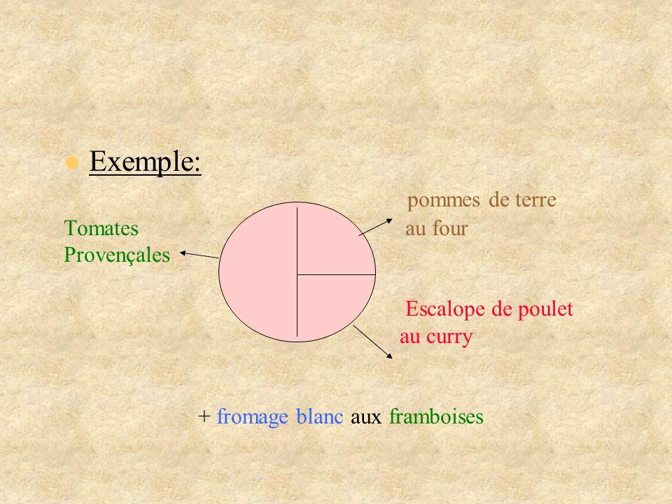 Exemple: pommes de terre Tomates au four Provençales Escalope de poulet au curry + fromage blanc aux framboises