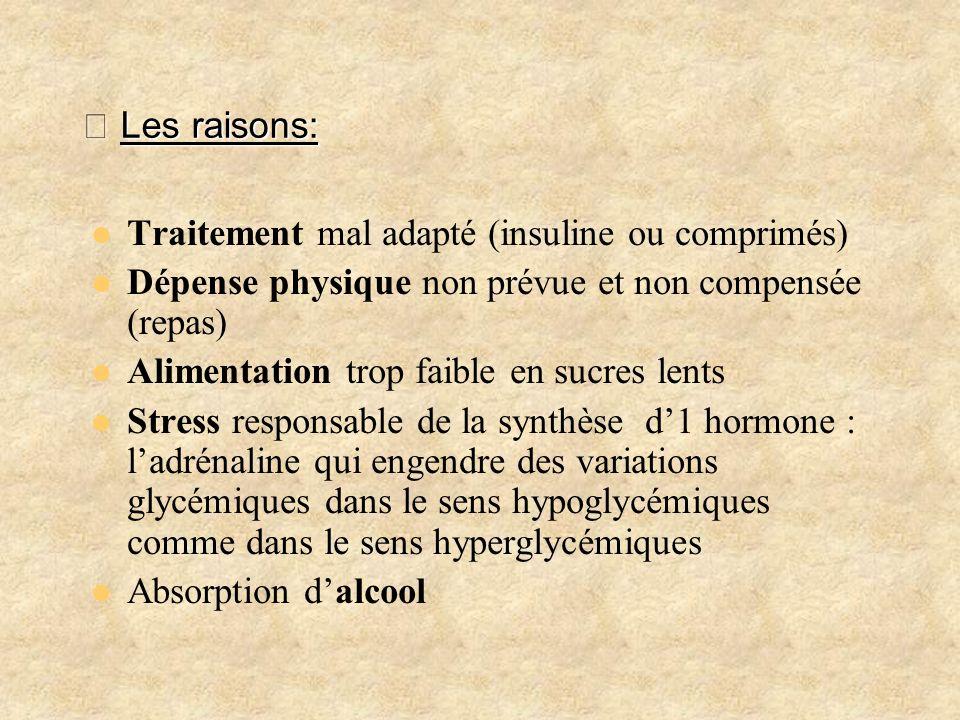 Les raisons: Les raisons: Traitement mal adapté (insuline ou comprimés) Dépense physique non prévue et non compensée (repas) Alimentation trop faible