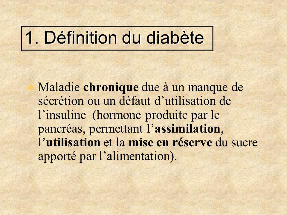 1. Définition du diabète Maladie chronique due à un manque de sécrétion ou un défaut dutilisation de linsuline (hormone produite par le pancréas, perm