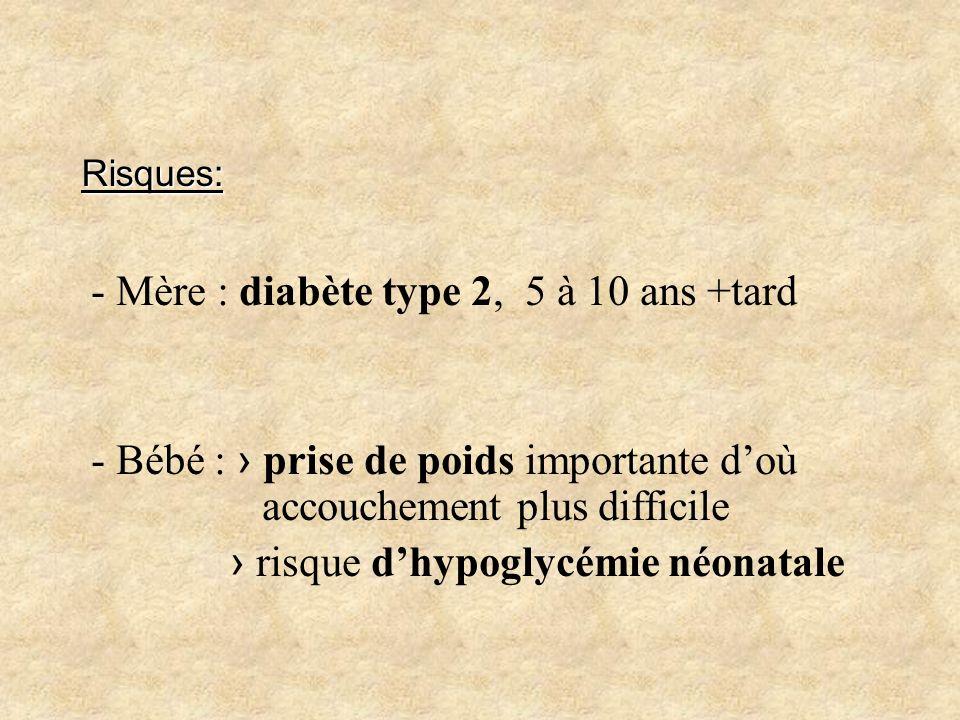 Risques: - Mère : diabète type 2, 5 à 10 ans +tard - Bébé : prise de poids importante doù accouchement plus difficile risque dhypoglycémie néonatale