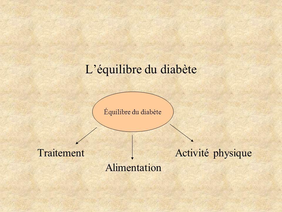 Léquilibre du diabète Traitement Activité physique Alimentation Équilibre du diabète