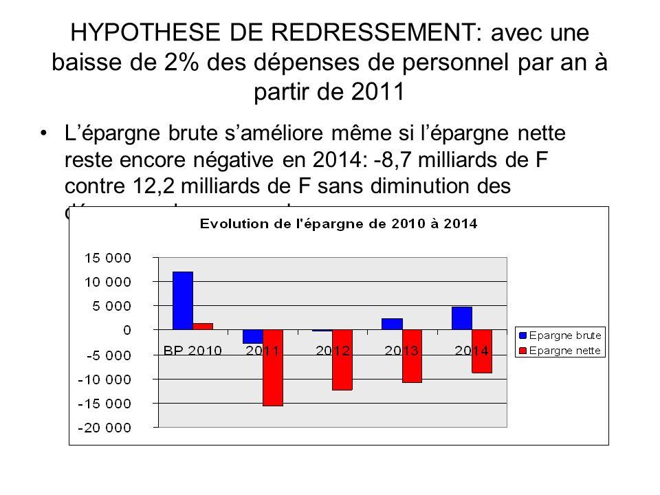 Lépargne brute saméliore même si lépargne nette reste encore négative en 2014: -8,7 milliards de F contre 12,2 milliards de F sans diminution des dépenses de personnel.