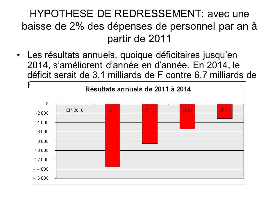 HYPOTHESE DE REDRESSEMENT: avec une baisse de 2% des dépenses de personnel par an à partir de 2011 Les résultats annuels, quoique déficitaires jusquen 2014, saméliorent dannée en dannée.