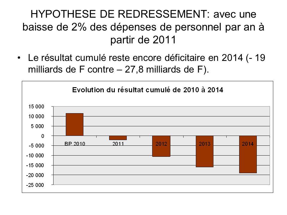 HYPOTHESE DE REDRESSEMENT: avec une baisse de 2% des dépenses de personnel par an à partir de 2011 Le résultat cumulé reste encore déficitaire en 2014 (- 19 milliards de F contre – 27,8 milliards de F).