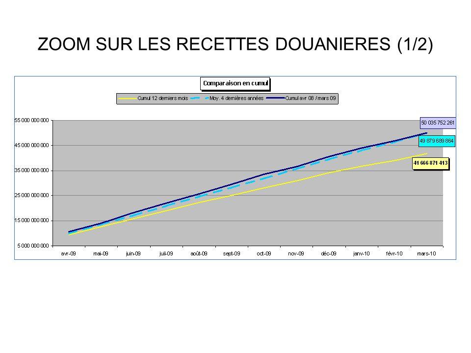 LA PROSPECTIVE 2011-2014: lévolution des recettes dinvestissement (hors épargne nette)
