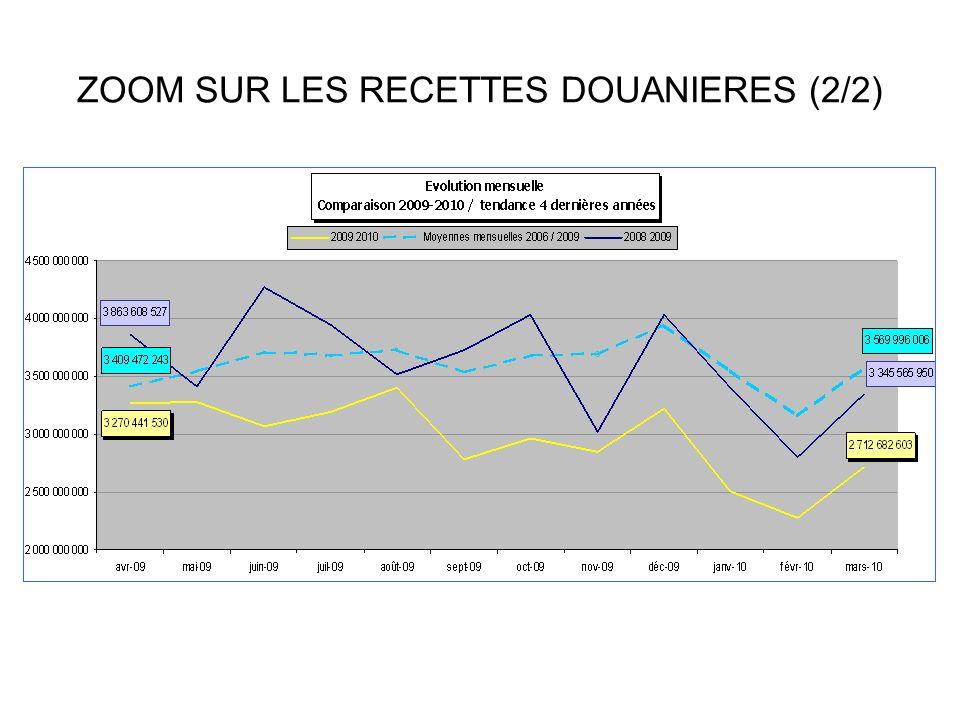 LE CONSTAT ECONOMIQUE SUR LA DECENNIE ECOULEE La « crise » qui touche la Polynésie française est antérieure à 2008/2009.