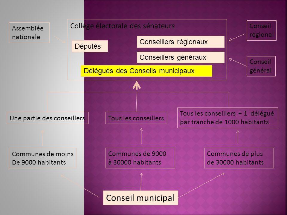 Collège électorale des sénateurs Assemblée nationale Conseil municipal Communes de plus de 30000 habitants Communes de 9000 à 30000 habitants Communes