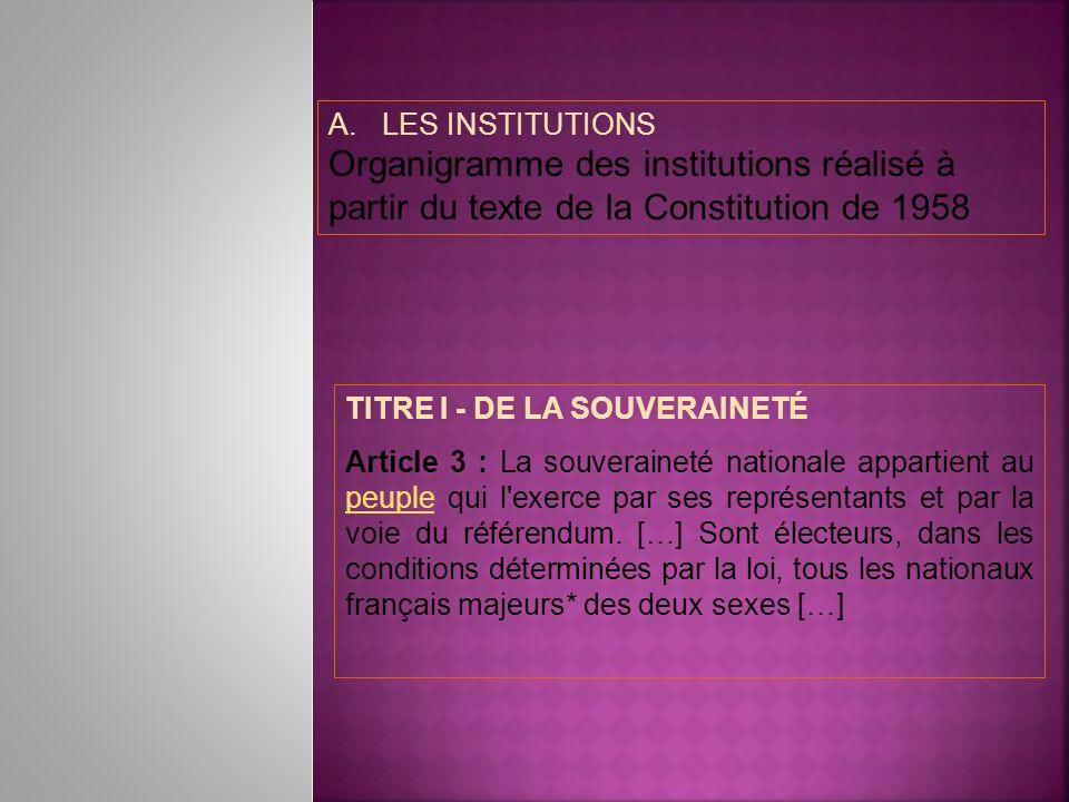 A.LES INSTITUTIONS Organigramme des institutions réalisé à partir du texte de la Constitution de 1958 TITRE I - DE LA SOUVERAINETÉ Article 3 : La souv