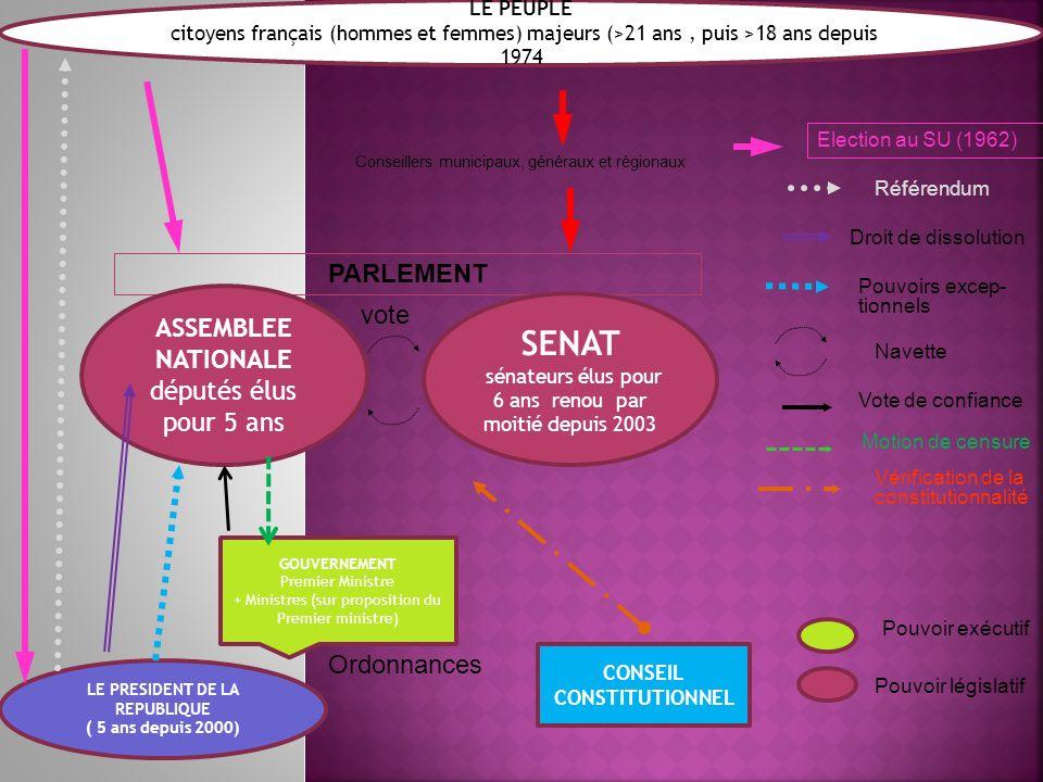 LE PEUPLE citoyens français (hommes et femmes) majeurs (>21 ans, puis >18 ans depuis 1974 LE PRESIDENT DE LA REPUBLIQUE ( 5 ans depuis 2000) GOUVERNEM