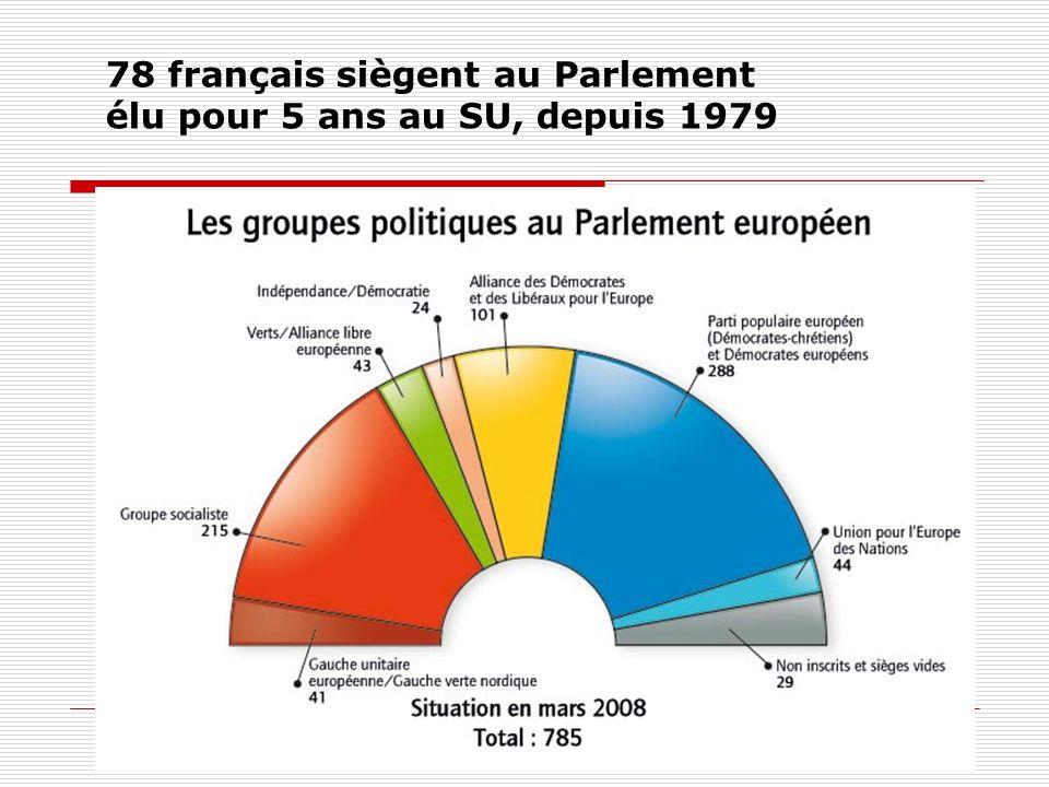 78 français siègent au Parlement élu pour 5 ans au SU, depuis 1979