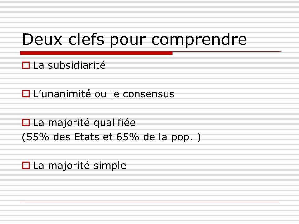 Deux clefs pour comprendre La subsidiarité Lunanimité ou le consensus La majorité qualifiée (55% des Etats et 65% de la pop.