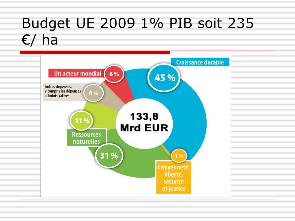 Budget UE 2009 1% PIB soit 235 / ha