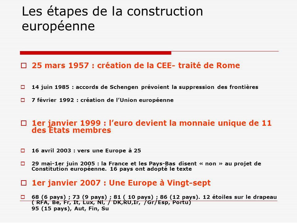 Les étapes de la construction européenne 25 mars 1957 : création de la CEE- traité de Rome 14 juin 1985 : accords de Schengen prévoient la suppression des frontières 7 février 1992 : création de lUnion européenne 1er janvier 1999 : leuro devient la monnaie unique de 11 des États membres 16 avril 2003 : vers une Europe à 25 29 mai-1er juin 2005 : la France et les Pays-Bas disent « non » au projet de Constitution européenne.