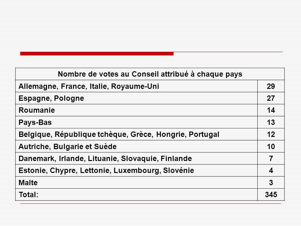 Nombre de votes au Conseil attribué à chaque pays Allemagne, France, Italie, Royaume-Uni29 Espagne, Pologne27 Roumanie14 Pays-Bas13 Belgique, République tchèque, Grèce, Hongrie, Portugal12 Autriche, Bulgarie et Suède10 Danemark, Irlande, Lituanie, Slovaquie, Finlande7 Estonie, Chypre, Lettonie, Luxembourg, Slovénie4 Malte3 Total:345