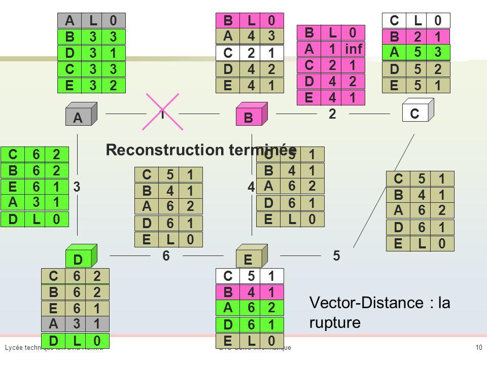 Lycée technique Ibn Sina KenitraBTS Génie Informatique9 AB C DE 12 65 3 AL0 4 BL0 DL0EL0 CL0 A11 A31 B21 A22 D61 A62 B41 D31 B11 C51 C21 E51 D52 E41 D