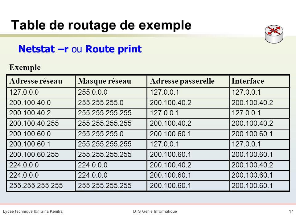 Lycée technique Ibn Sina KenitraBTS Génie Informatique16 Tables de routage Comment lire une table de routage ? Pour atteindre une adresse (IP) sur le