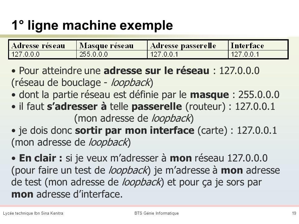 Lycée technique Ibn Sina KenitraBTS Génie Informatique18 Quelles sont les adresses dinterfaces de la machine exemple ? 200.100.40.2 200.100.60.1 127.0