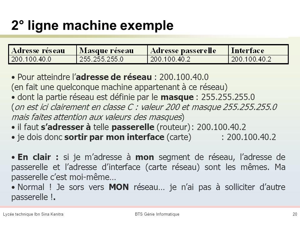 Lycée technique Ibn Sina KenitraBTS Génie Informatique19 1° ligne machine exemple Pour atteindre une adresse sur le réseau : 127.0.0.0 (réseau de bouc