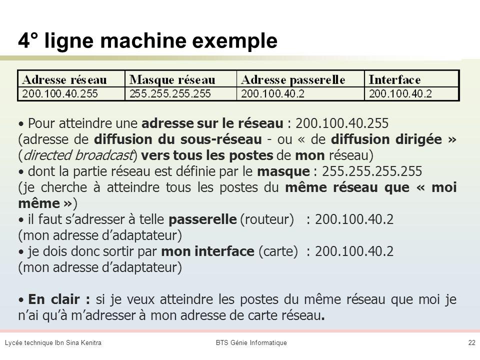 Lycée technique Ibn Sina KenitraBTS Génie Informatique21 3° ligne machine exemple Pour atteindre une adresse sur le réseau : 200.100.40.2 (mon adresse