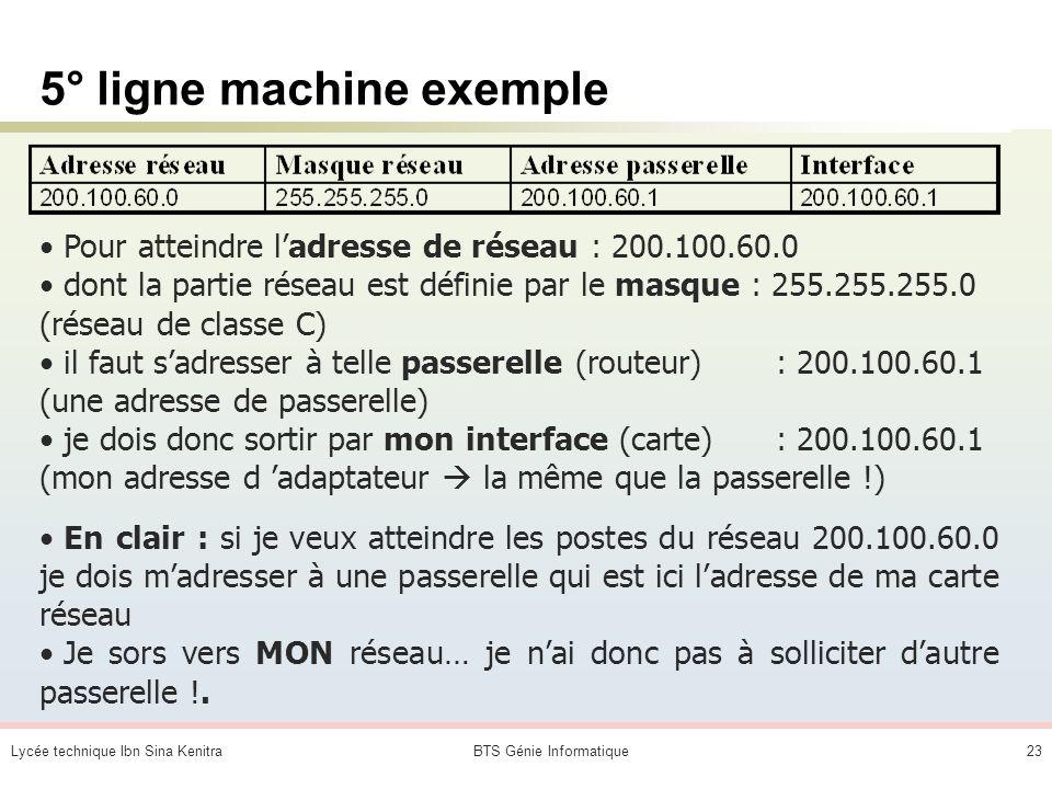 Lycée technique Ibn Sina KenitraBTS Génie Informatique22 4° ligne machine exemple Pour atteindre une adresse sur le réseau : 200.100.40.255 (adresse d