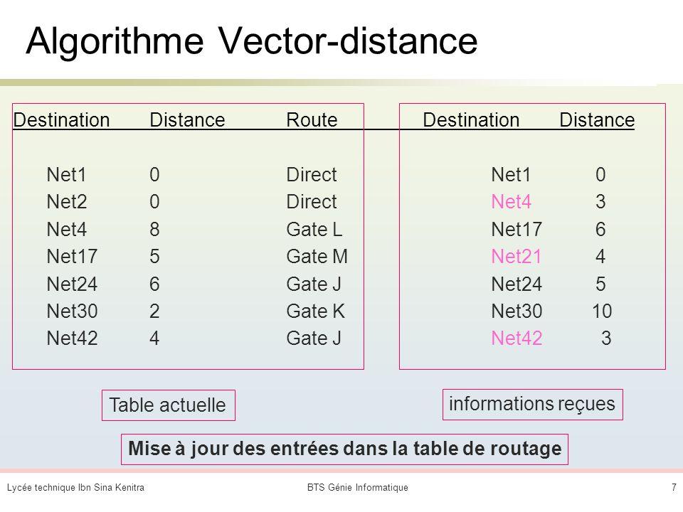 Lycée technique Ibn Sina KenitraBTS Génie Informatique6 Les algorithmes de routage Deux classes dalgorithmes existent : les algorithmes Vector- Distan