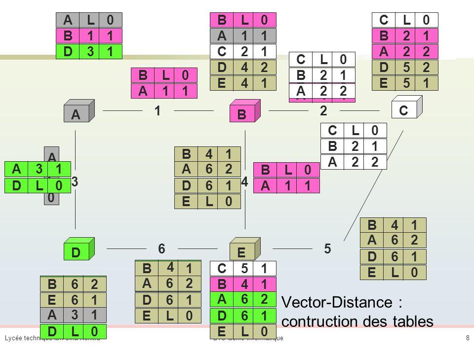 Lycée technique Ibn Sina KenitraBTS Génie Informatique8 Vector-Distance : contruction des tables AB C DE 12 65 3 AL0 4 BL0 DL0EL0 CL0 AL0 A L 0 A11 A31 BL0 A11 DL0 A31 BL0 A11 BL0 A11 DL0 A31 B21 A22 D61 A62 B41 D31 B11 CL0 B21 A22 CL0 B21 A22 EL0 D61 A62 B41 EL0 D61 A62 B41 EL0 D61 A62 B 4 1C51 C21 E51 D52 E41 D42 E61 A11 B62
