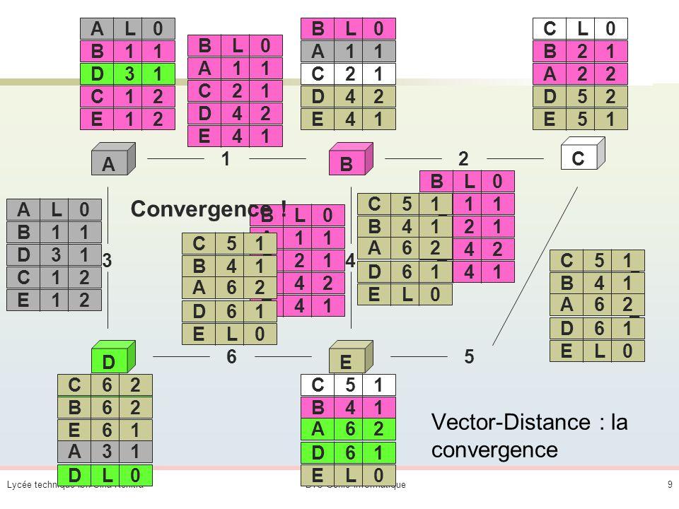 Lycée technique Ibn Sina KenitraBTS Génie Informatique19 1° ligne machine exemple Pour atteindre une adresse sur le réseau : 127.0.0.0 (réseau de bouclage - loopback) dont la partie réseau est définie par le masque : 255.0.0.0 il faut sadresser à telle passerelle (routeur) : 127.0.0.1 (mon adresse de loopback) je dois donc sortir par mon interface (carte) : 127.0.0.1 (mon adresse de loopback) En clair : si je veux madresser à mon réseau 127.0.0.0 (pour faire un test de loopback) je madresse à mon adresse de test (mon adresse de loopback) et pour ça je sors par mon adresse dinterface.
