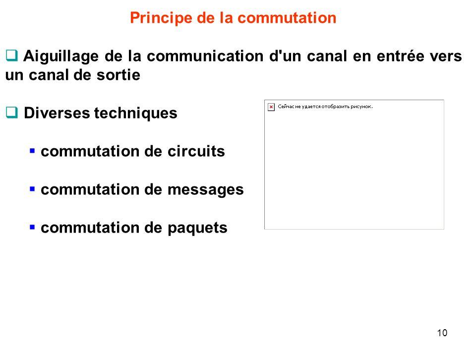 Principe de la commutation Aiguillage de la communication d'un canal en entrée vers un canal de sortie Diverses techniques commutation de circuits com