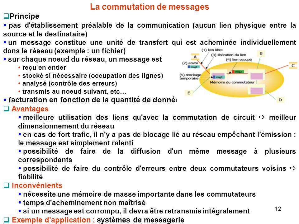 La commutation de messages Principe pas d'établissement préalable de la communication (aucun lien physique entre la source et le destinataire) un mess
