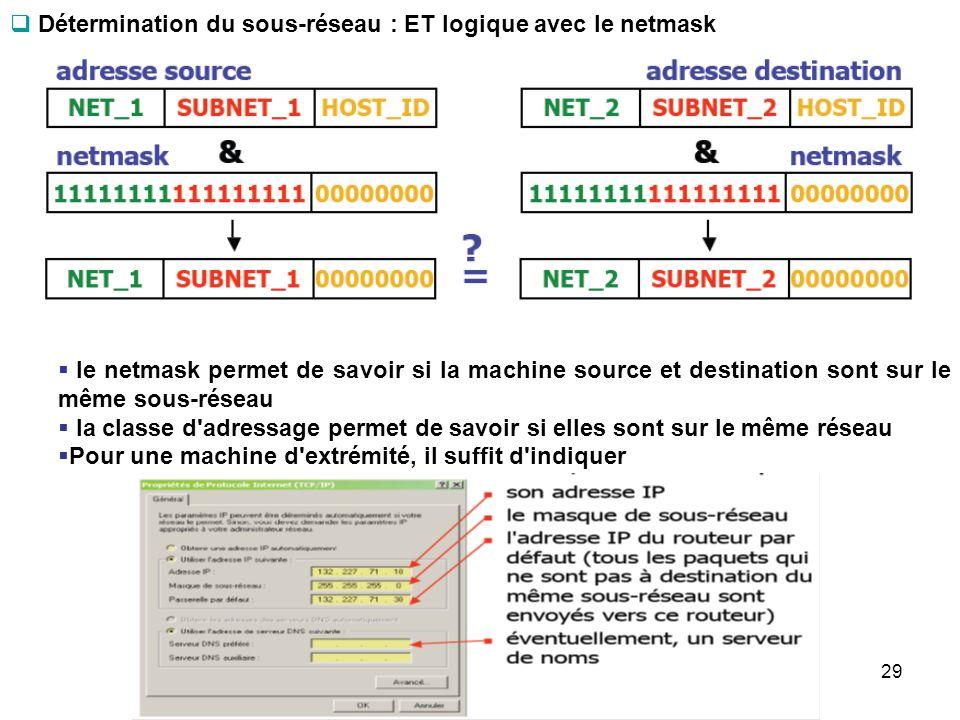 Détermination du sous-réseau : ET logique avec le netmask le netmask permet de savoir si la machine source et destination sont sur le même sous-réseau
