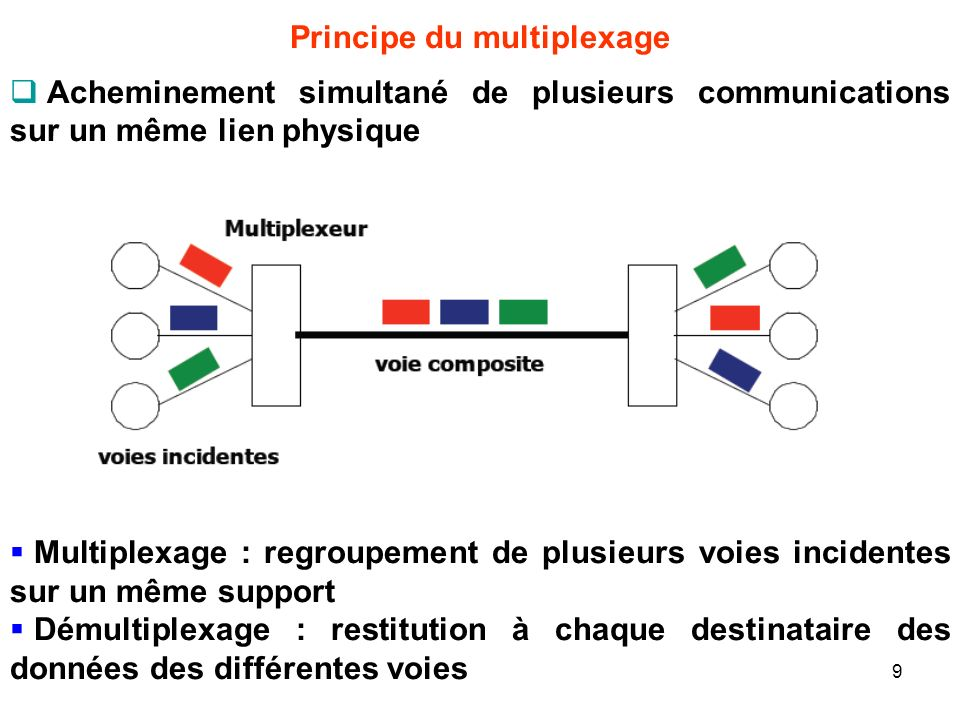 Principe du multiplexage Acheminement simultané de plusieurs communications sur un même lien physique Multiplexage : regroupement de plusieurs voies i