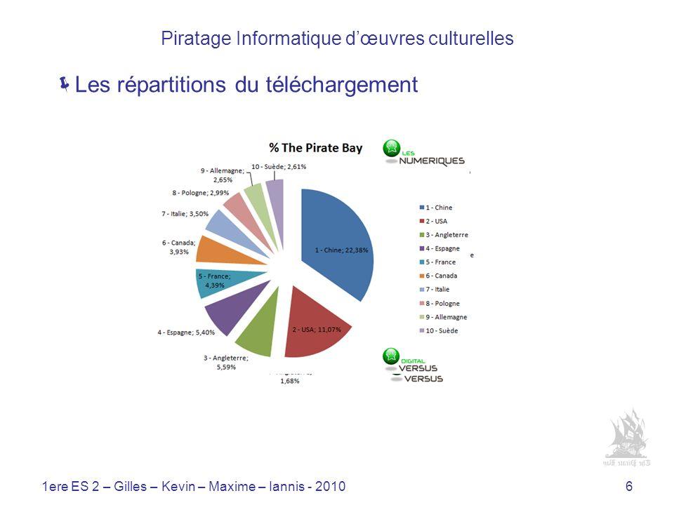 1ere ES 2 – Gilles – Kevin – Maxime – Iannis - 20106 Piratage Informatique dœuvres culturelles Les répartitions du téléchargement