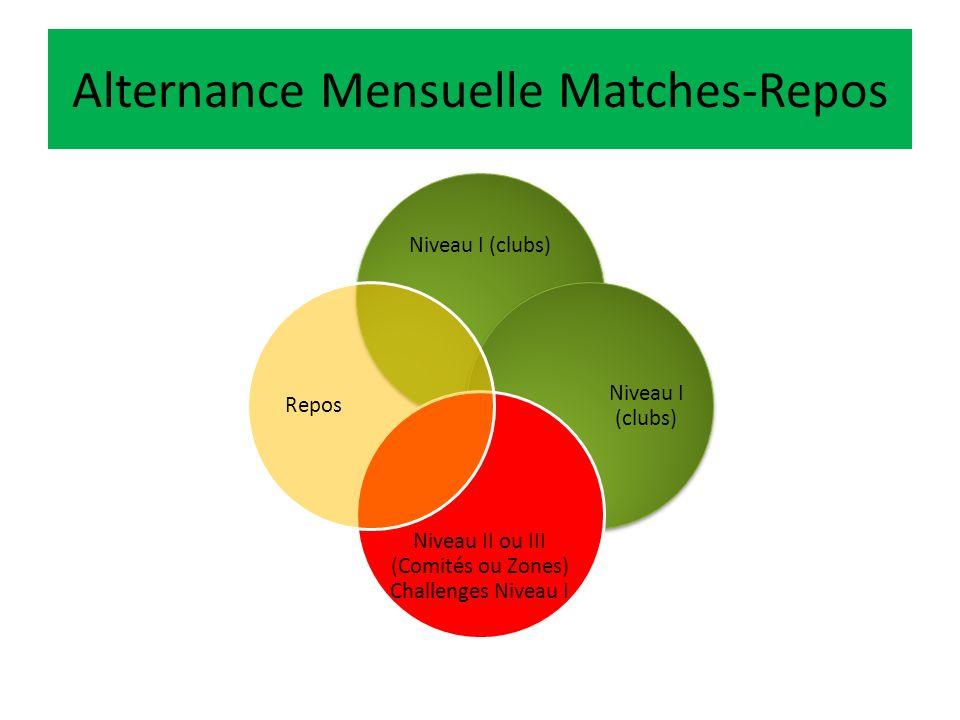 Déroulement de la Saison Compétitions sur toute la saison Matches entiers (suppression des tournois) Compétitions Niveau II et Niveau III pendant les vacances scolaires Alternance : 3 matches/1 repos (chaque mois) 2 matches Niveau I (clubs) 1 match Niveau II ou III (Challenges pour joueurs non sélectionnés)