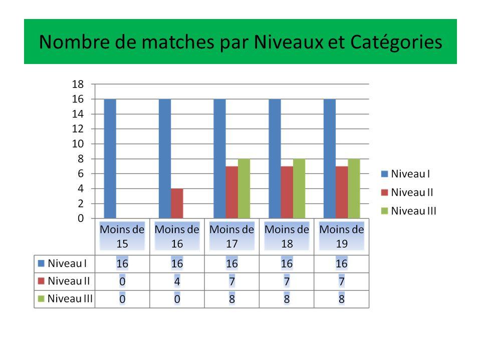 Alternance Mensuelle Matches-Repos Niveau I (clubs) Niveau II ou III (Comités ou Zones) Challenges Niveau I Repos