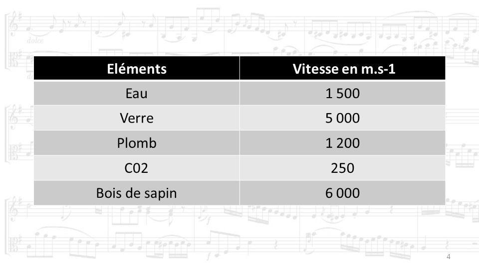 4 Eléments Vitesse en m.s-1 Eau1 500 Verre5 000 Plomb1 200 C02250 Bois de sapin6 000