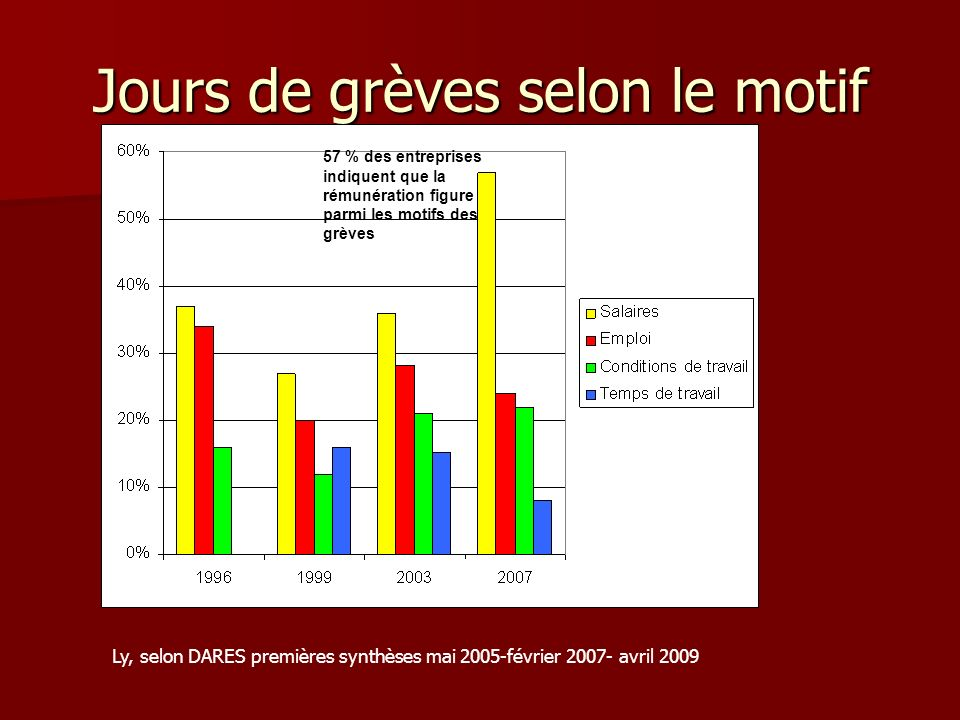 Jours de grèves selon le motif Ly, selon DARES premières synthèses mai 2005-février 2007- avril 2009 57 % des entreprises indiquent que la rémunératio