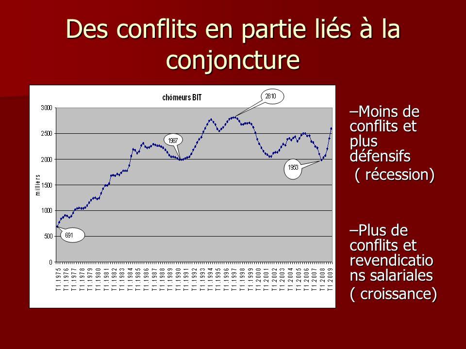 Des conflits en partie liés à la conjoncture –Moins de conflits et plus défensifs ( récession) ( récession) –Plus de conflits et revendicatio ns salar