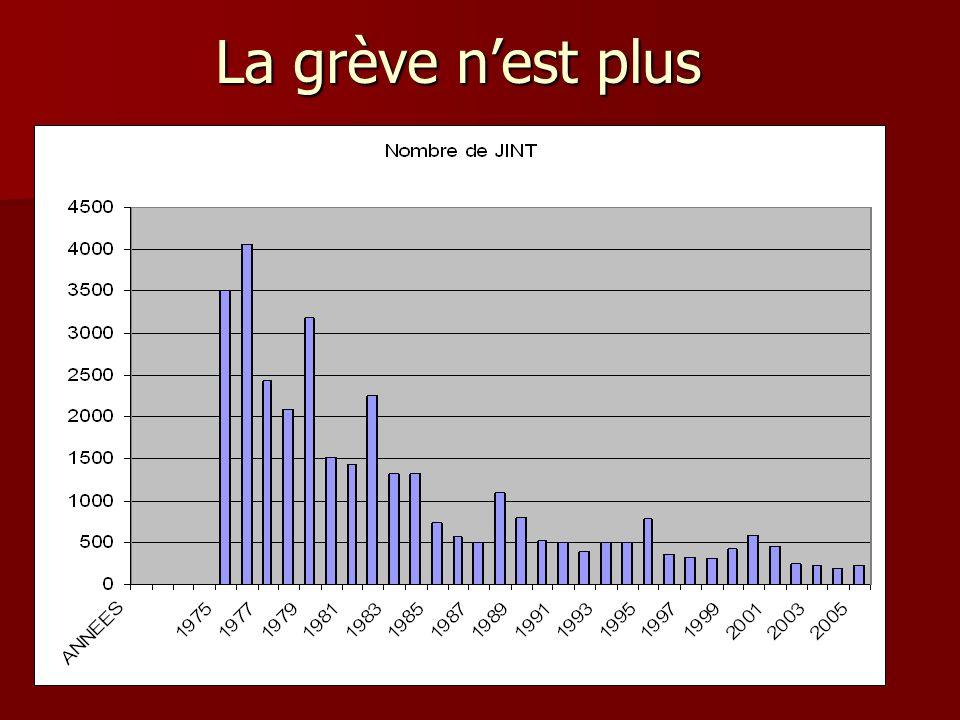 La France moins gréviste.