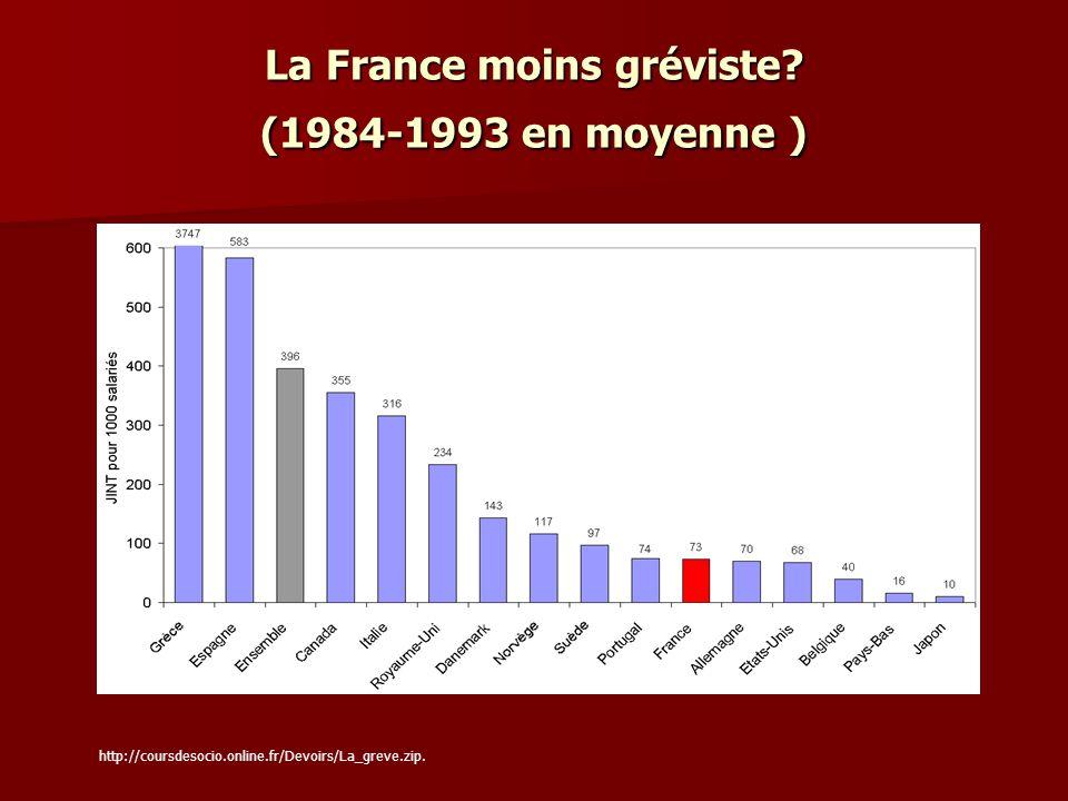 La France moins gréviste? (1984-1993 en moyenne ) Graphique 5c – Classement par taux de grève décroissant (1984-1993) – données redressées http://cour