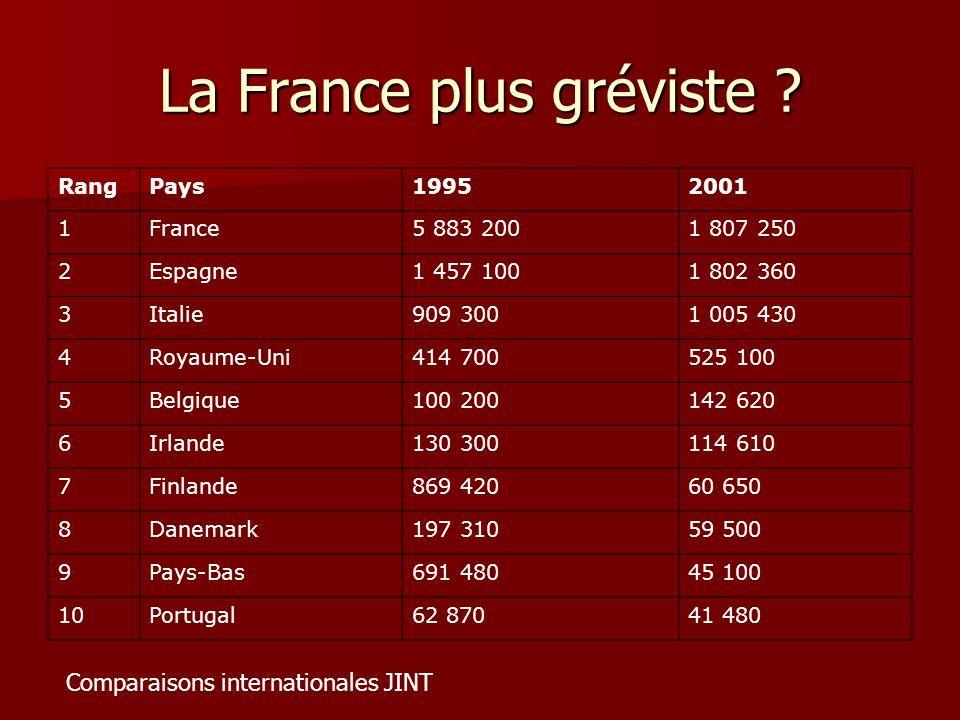 La France plus gréviste ? RangPays19952001 1France5 883 2001 807 250 2Espagne1 457 1001 802 360 3Italie909 3001 005 430 4Royaume-Uni414 700525 100 5Be