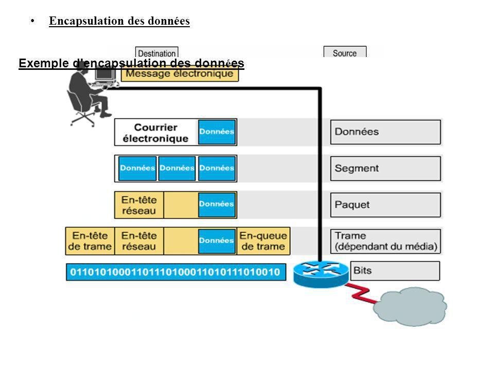 Encapsulation des données Exemple d'encapsulation des donn é es